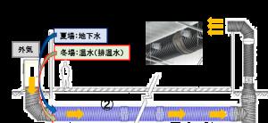 地下水利用給気システム