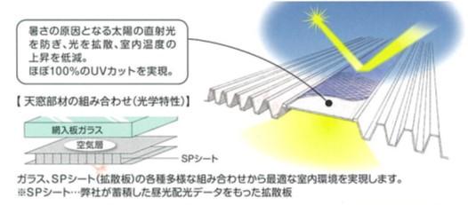 天窓昼光照明システム